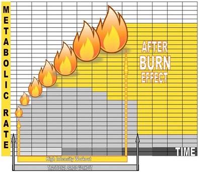 afterburn effect