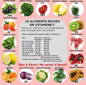 Aliments riche en vitamines C