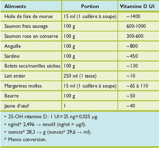 trouver vitamine d