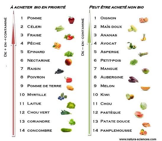 fruits-a-privilegier